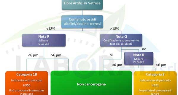 fibre artificiali vetrose